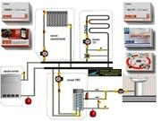 ZONT – системы контроля и управления отоплением с WEB-интерфейсом.